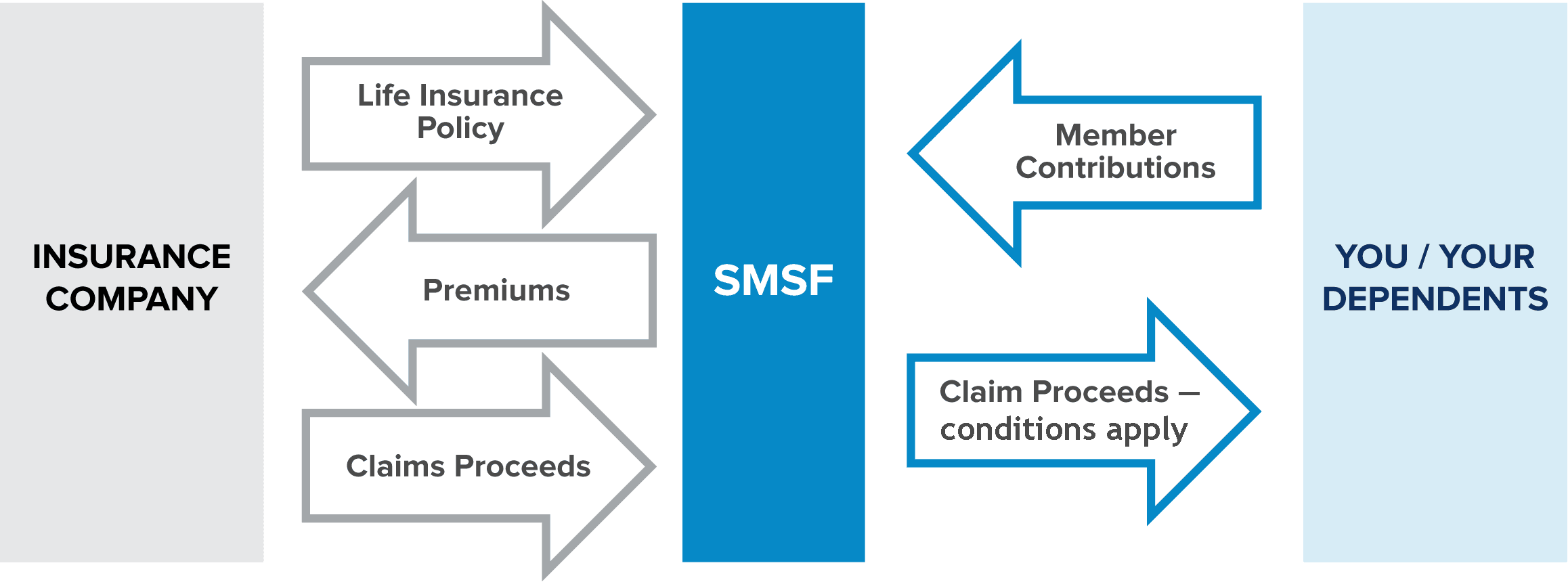 SMSF Life Insurance process